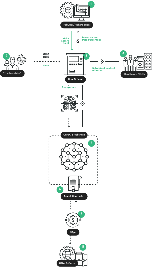 Care AI stakeholder system diagram.