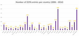 eepa-entries